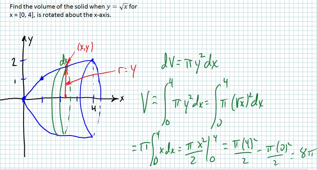Applications of integration: area and volume – she loves math.