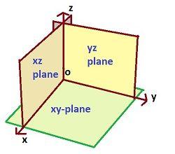 3D axes